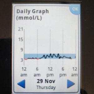 Glucose 29Nov